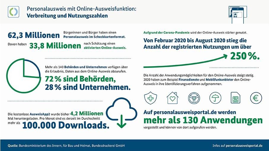 e-ausweis